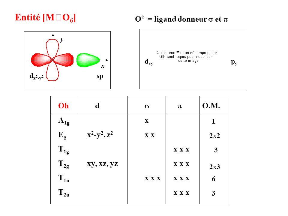 Entité [MO6] O2- = ligand donneur s et p Oh d s p O.M. A1g x